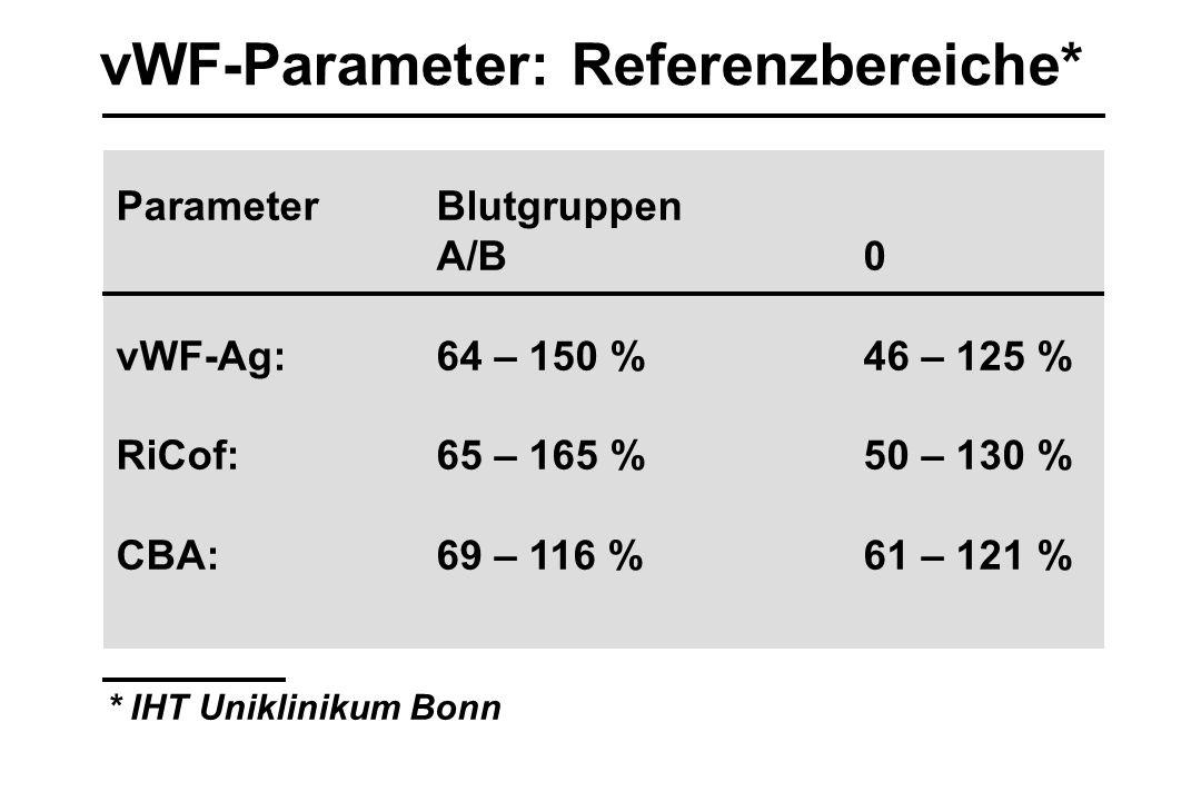 vWF-Parameter: Referenzbereiche*