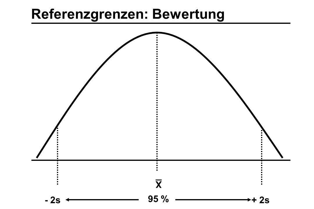 Referenzgrenzen: Bewertung