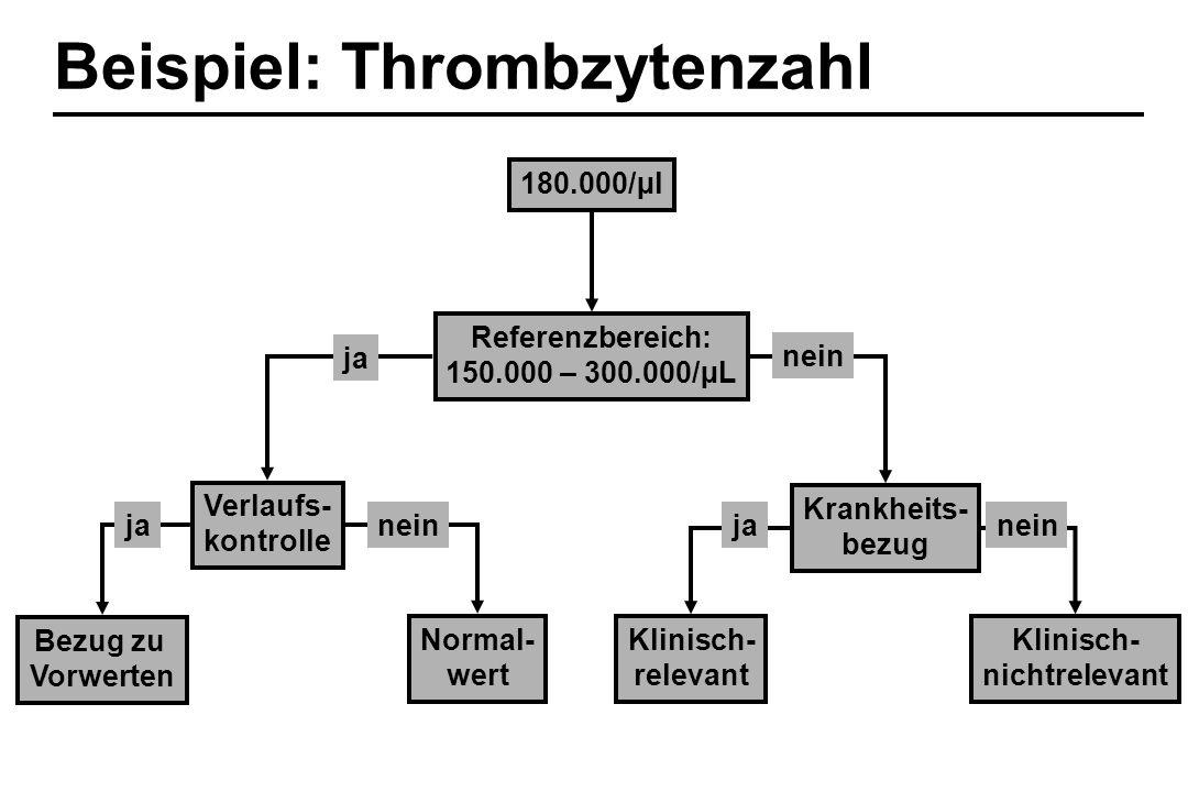Beispiel: Thrombzytenzahl