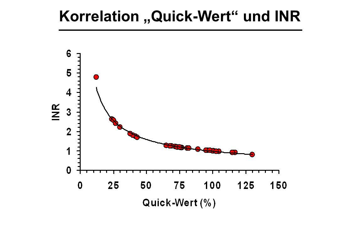 """Korrelation """"Quick-Wert und INR"""