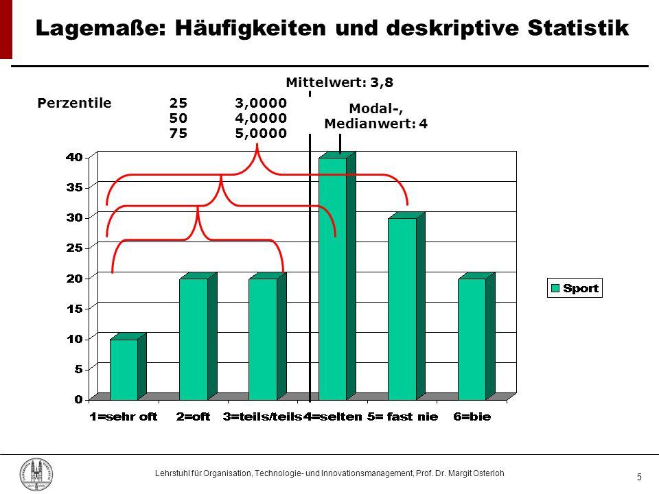 Lagemaße: Häufigkeiten und deskriptive Statistik