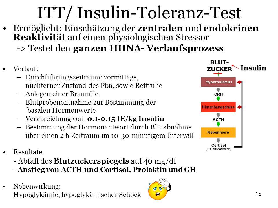 ITT/ Insulin-Toleranz-Test