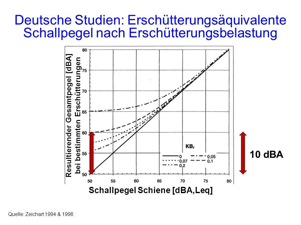 Deutsche Studien: Erschütterungsäquivalente