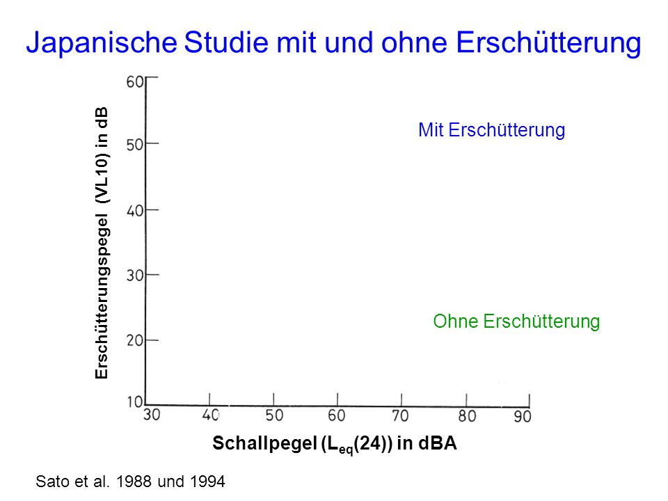 Erschütterungspegel (VL10) in dB Schallpegel (Leq(24)) in dBA