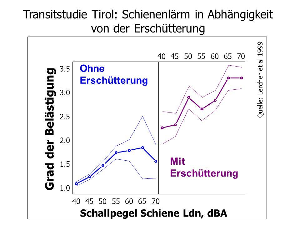 Transitstudie Tirol: Schienenlärm in Abhängigkeit von der Erschütterung
