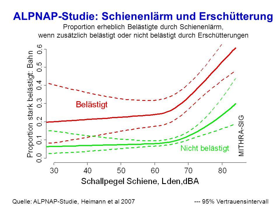 ALPNAP-Studie: Schienenlärm und Erschütterung Proportion erheblich Belästigte durch Schienenlärm, wenn zusätzlich belästigt oder nicht belästigt durch Erschütterungen