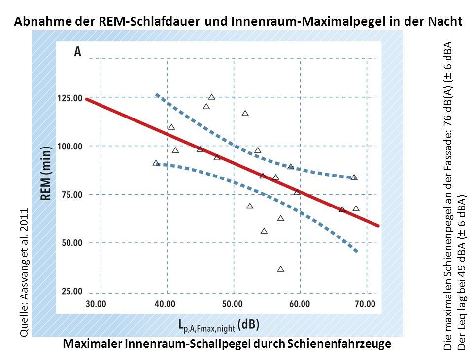 Abnahme der REM-Schlafdauer und Innenraum-Maximalpegel in der Nacht
