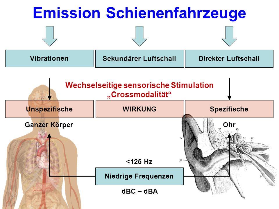 Emission Schienenfahrzeuge