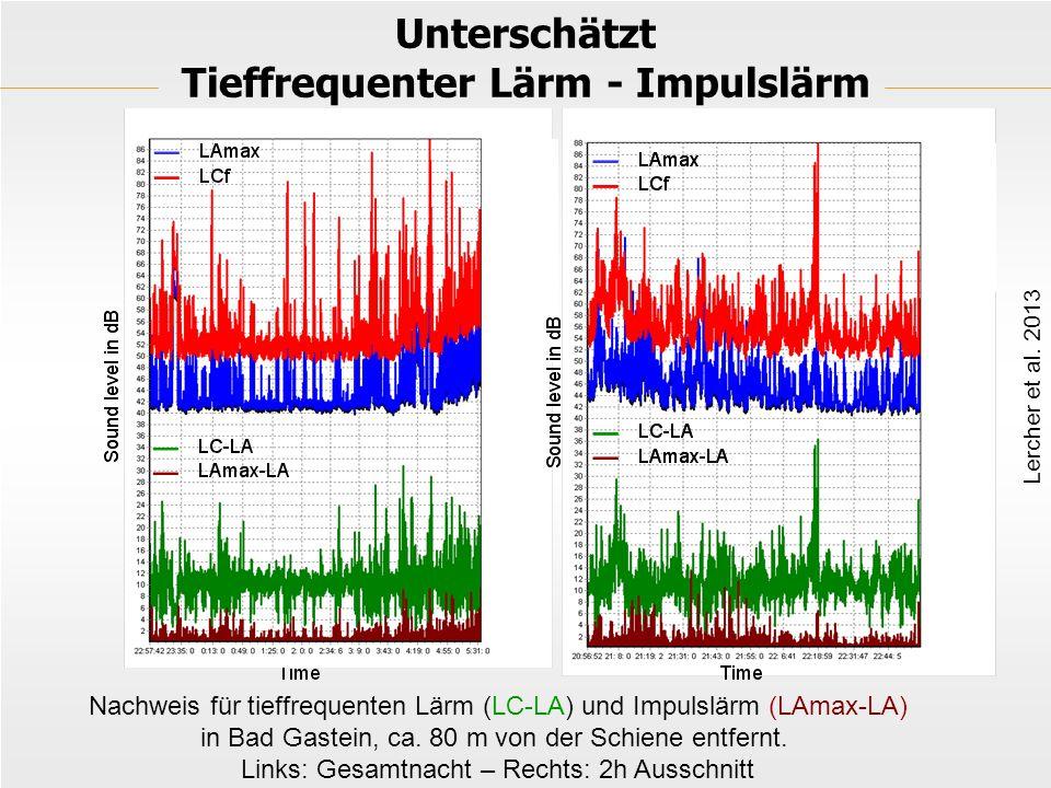 Unterschätzt Tieffrequenter Lärm - Impulslärm