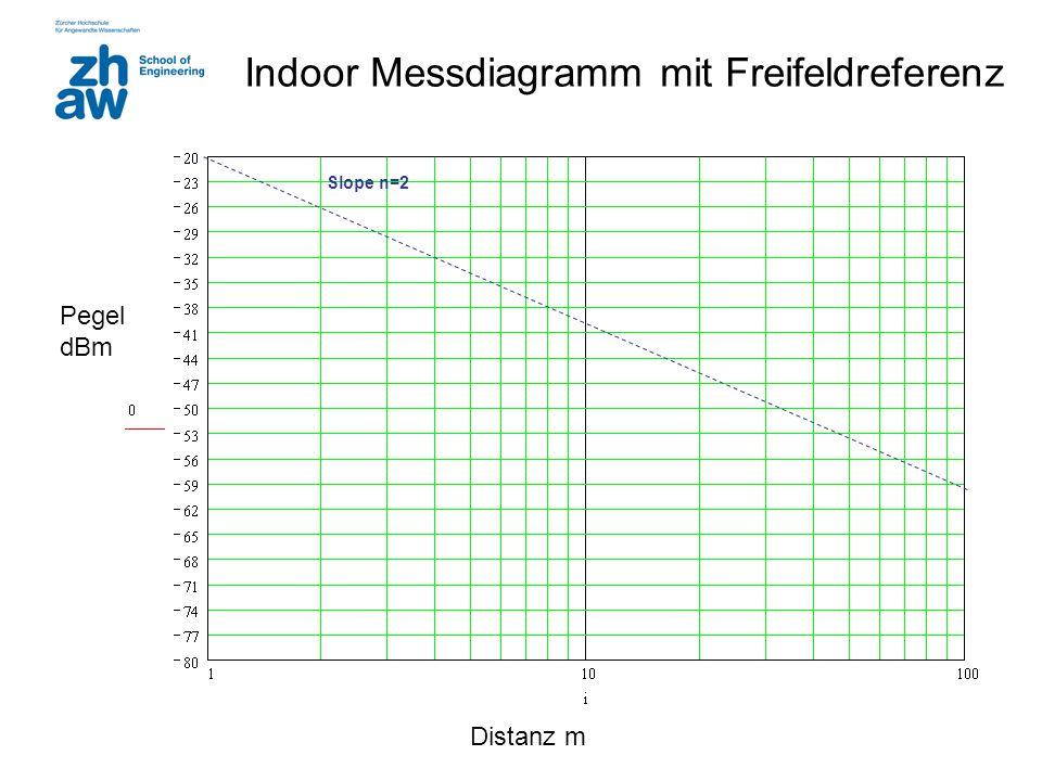 Indoor Messdiagramm mit Freifeldreferenz
