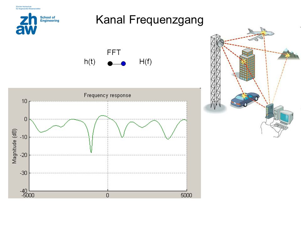 Kanal Frequenzgang FFT h(t) H(f)