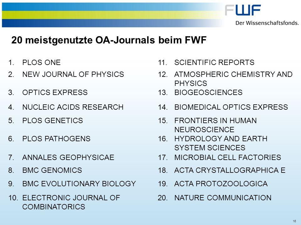 20 meistgenutzte OA-Journals beim FWF