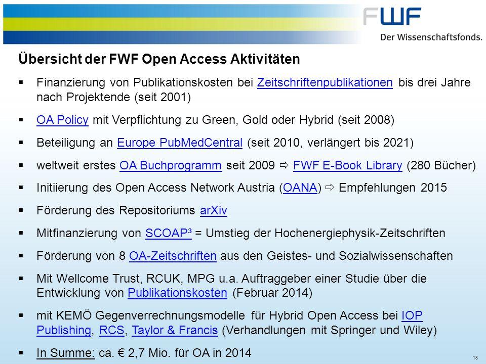 Übersicht der FWF Open Access Aktivitäten