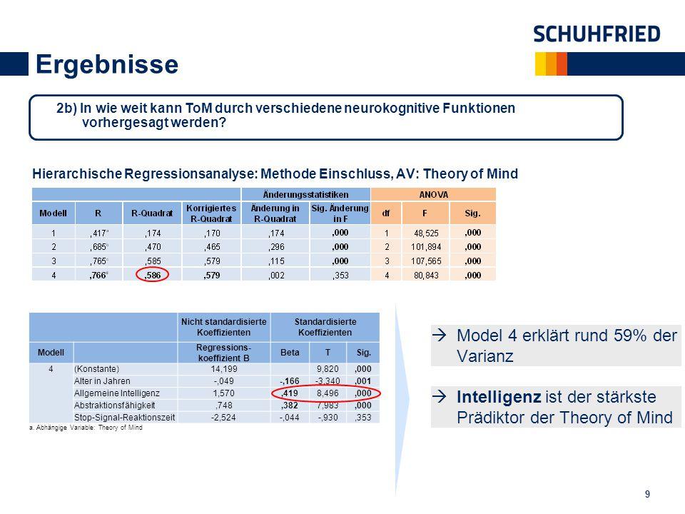 Ergebnisse  Model 4 erklärt rund 59% der Varianz