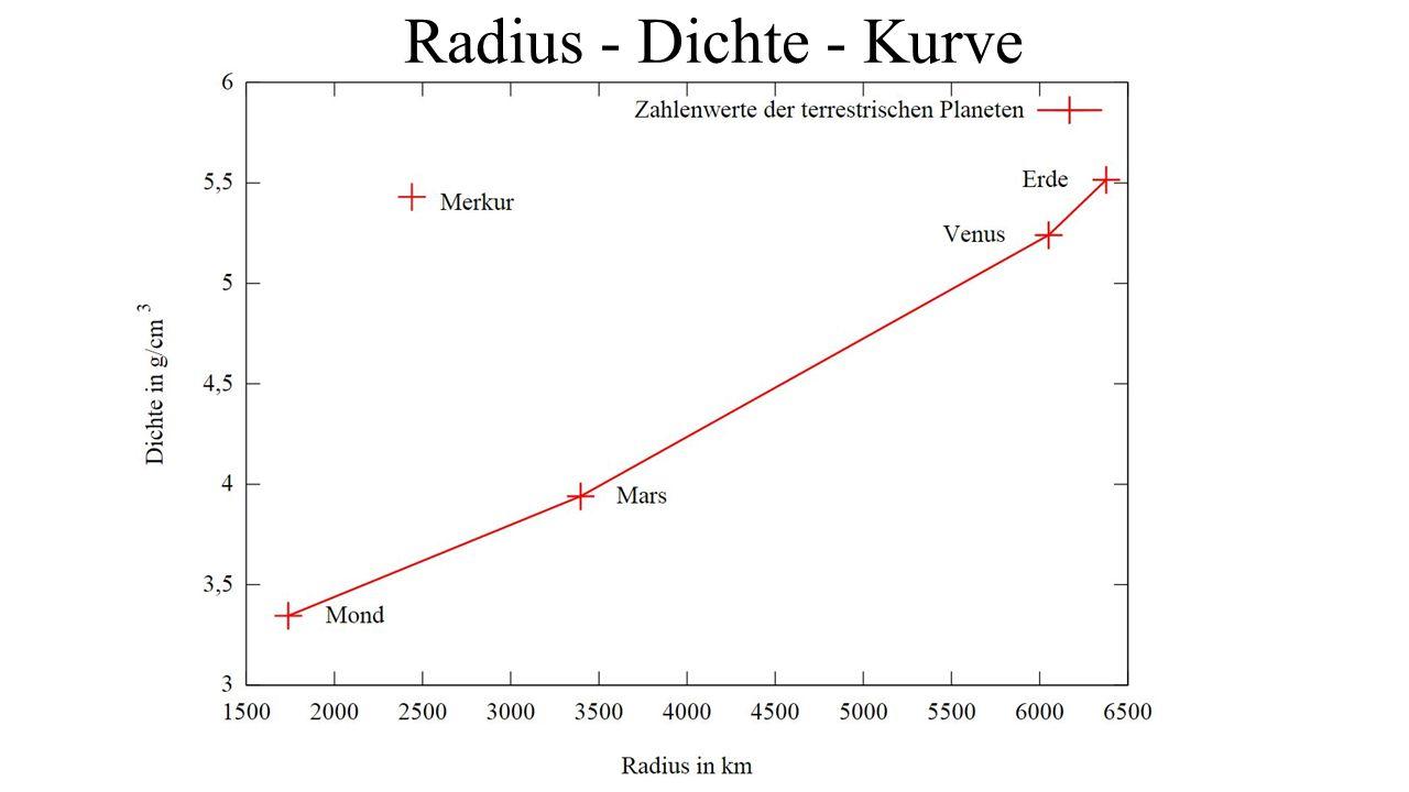 Radius - Dichte - Kurve
