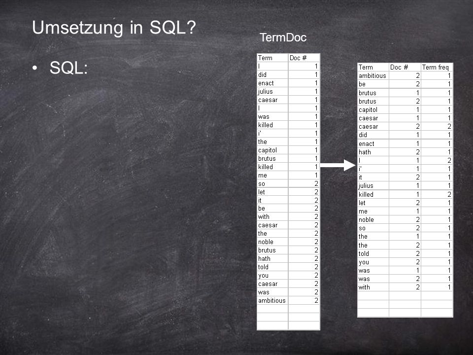 Umsetzung in SQL TermDoc SQL: