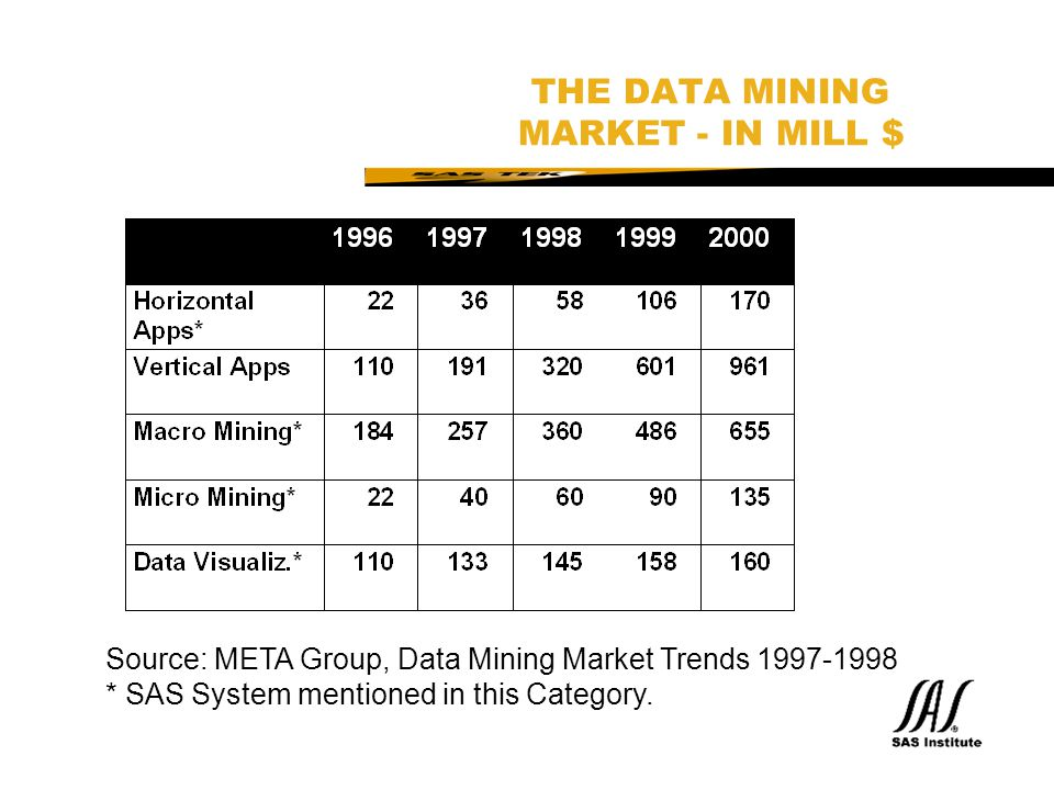 THE DATA MINING MARKET - IN MILL $