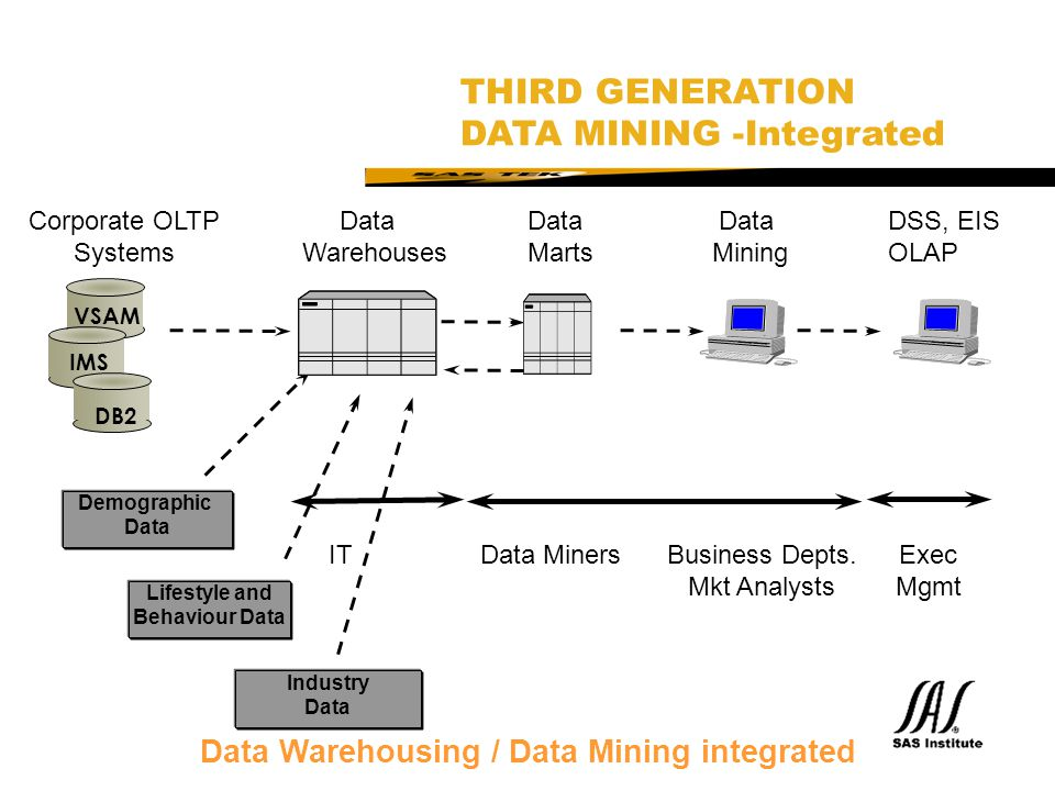 Data Warehousing / Data Mining integrated