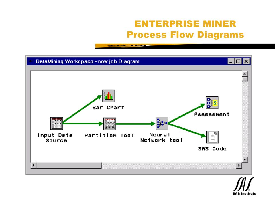 ENTERPRISE MINER Process Flow Diagrams
