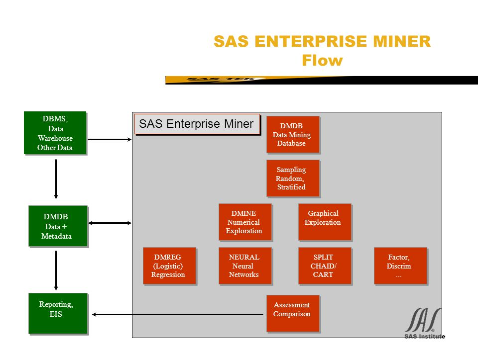 SAS ENTERPRISE MINER Flow