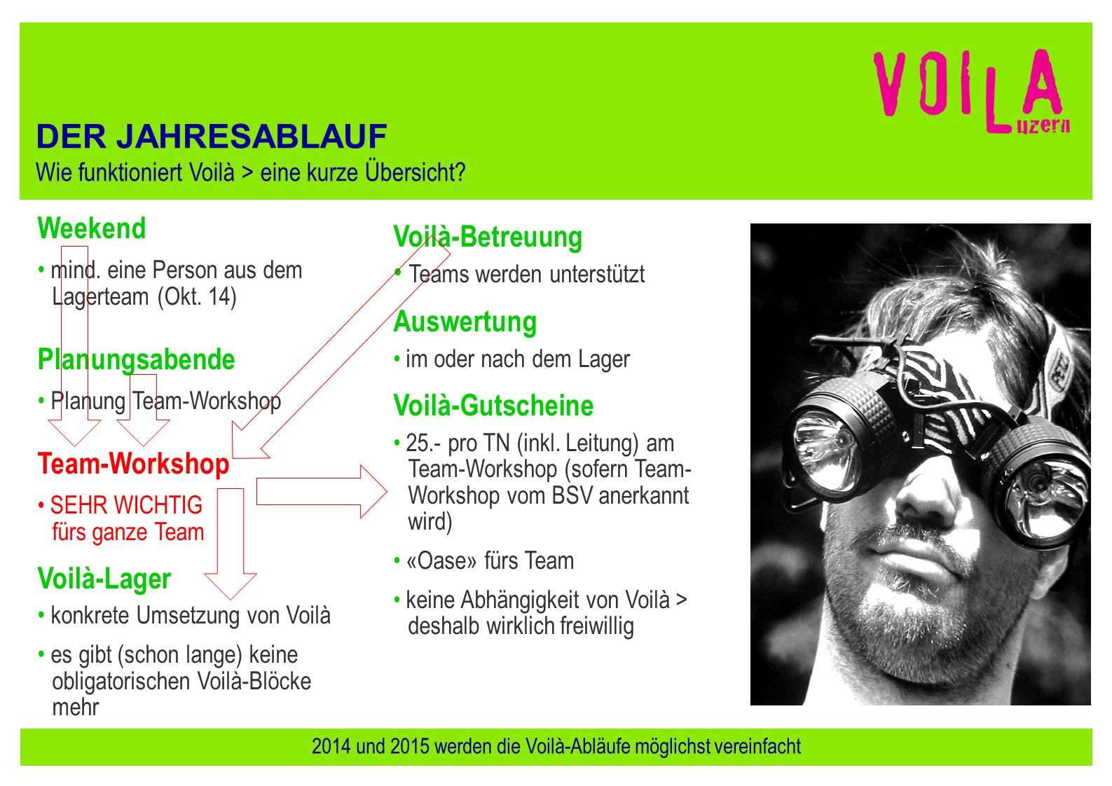 2014 und 2015 werden die Voilà-Abläufe möglichst vereinfacht