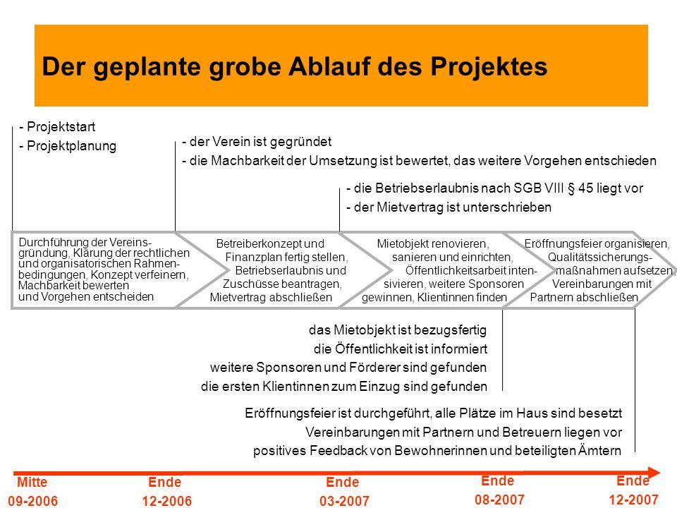 Der geplante grobe Ablauf des Projektes