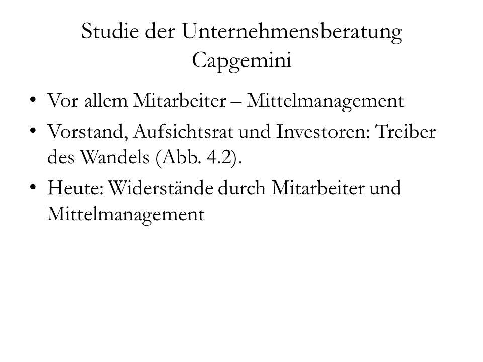 Studie der Unternehmensberatung Capgemini