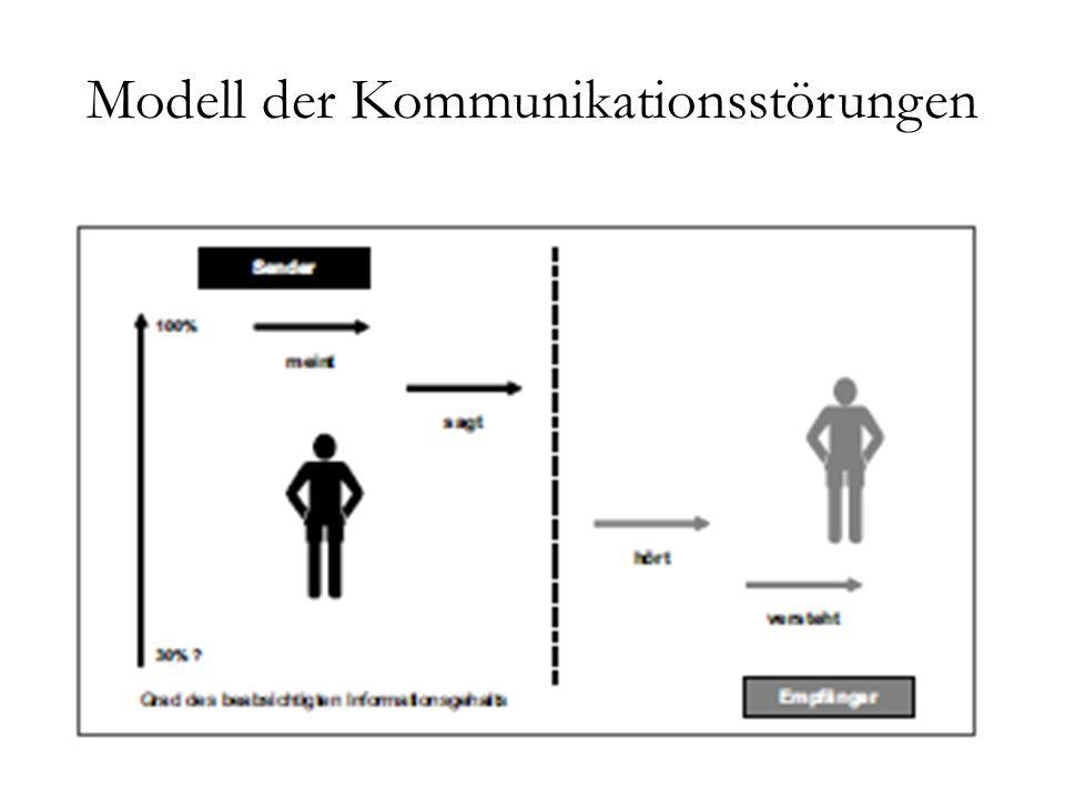 Modell der Kommunikationsstörungen