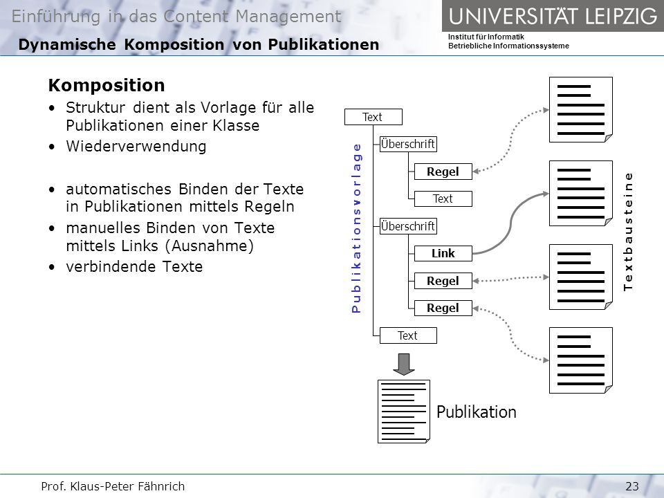 Dynamische Komposition von Publikationen