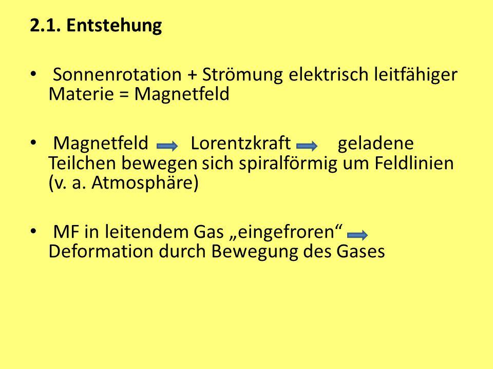 2.1. Entstehung Sonnenrotation + Strömung elektrisch leitfähiger Materie = Magnetfeld.