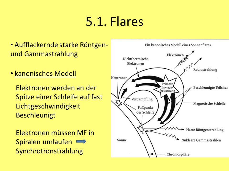5.1. Flares kanonisches Modell