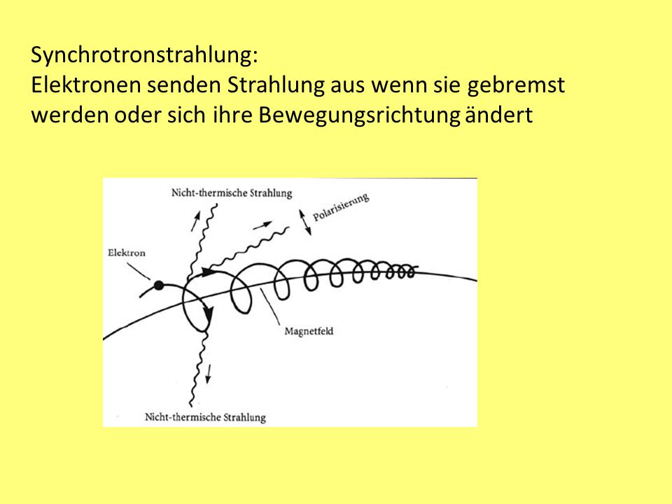 Synchrotronstrahlung:
