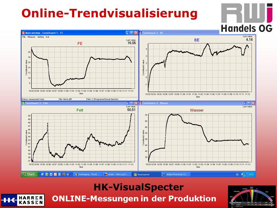 Online-Trendvisualisierung
