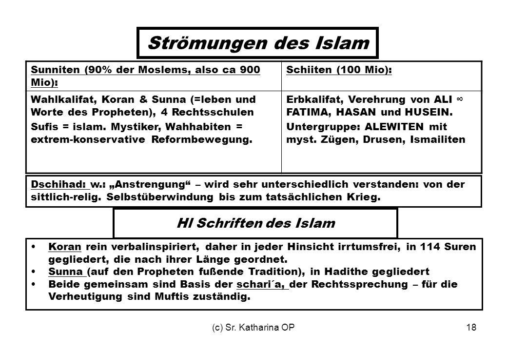 Strömungen des Islam Hl Schriften des Islam