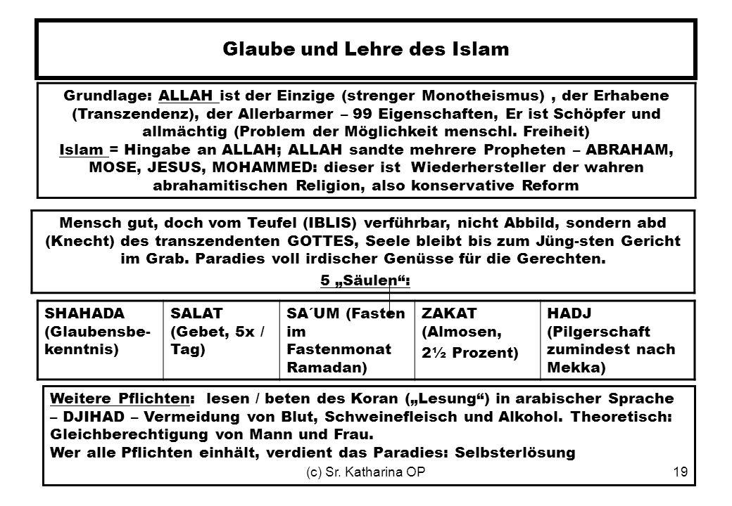 Glaube und Lehre des Islam