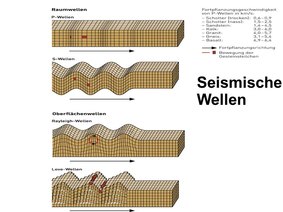 Seismische Wellen