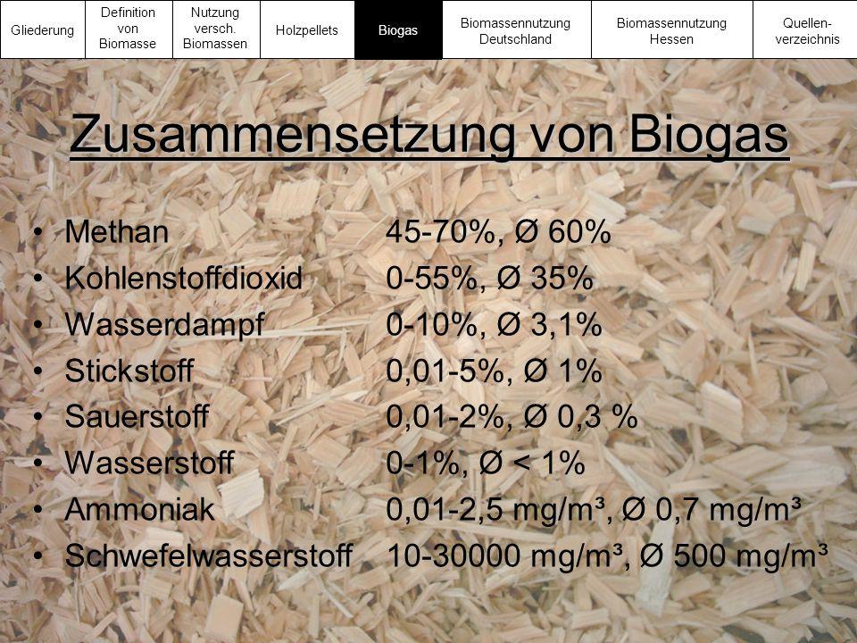 Zusammensetzung von Biogas