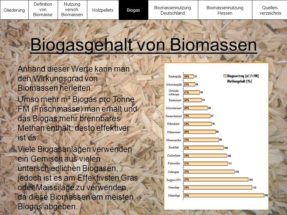 Biogasgehalt von Biomassen