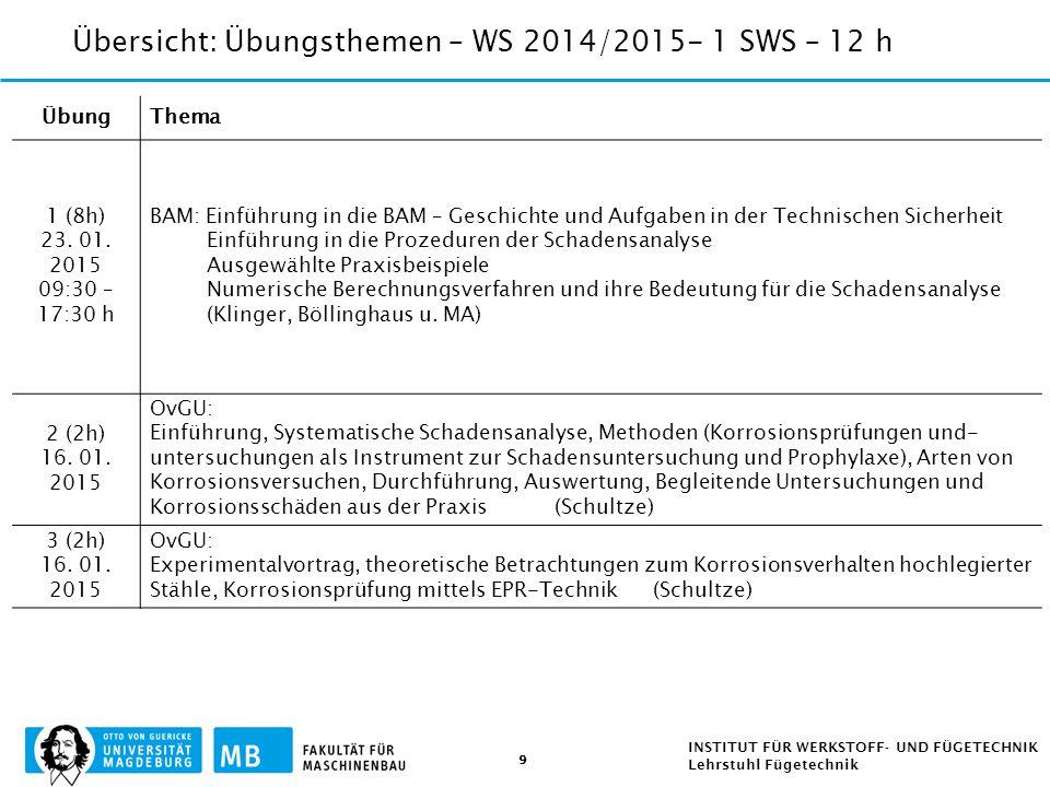 Übersicht: Übungsthemen – WS 2014/2015- 1 SWS – 12 h