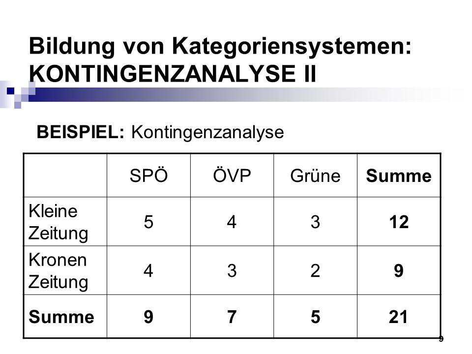 Bildung von Kategoriensystemen: KONTINGENZANALYSE II