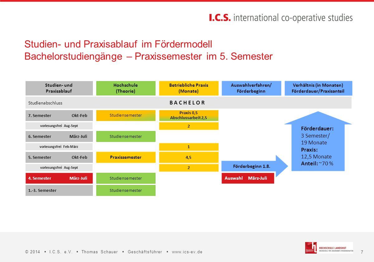 Studien- und Praxisablauf im Fördermodell Bachelorstudiengänge – Praxissemester im 5. Semester