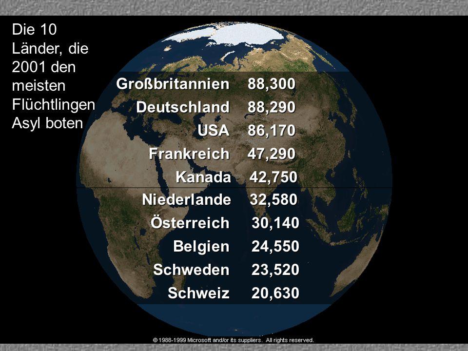 Die 10 Länder, die 2001 den meisten Flüchtlingen Asyl boten