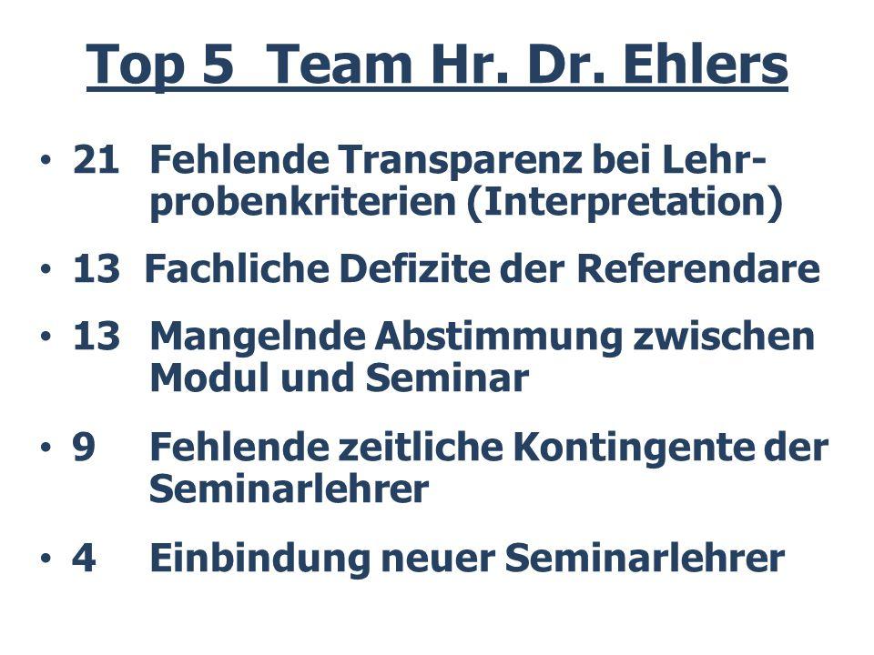 Top 5 Team Hr. Dr. Ehlers 21 Fehlende Transparenz bei Lehr- probenkriterien (Interpretation) 13 Fachliche Defizite der Referendare.