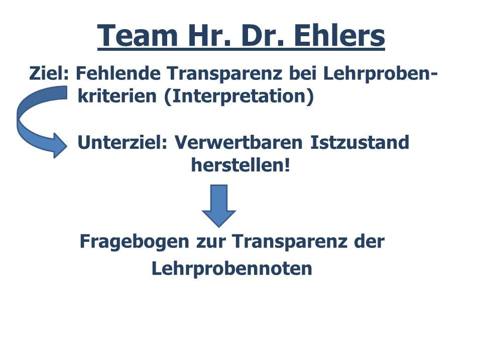 Team Hr. Dr. Ehlers Ziel: Fehlende Transparenz bei Lehrproben- kriterien (Interpretation) Unterziel: Verwertbaren Istzustand herstellen!