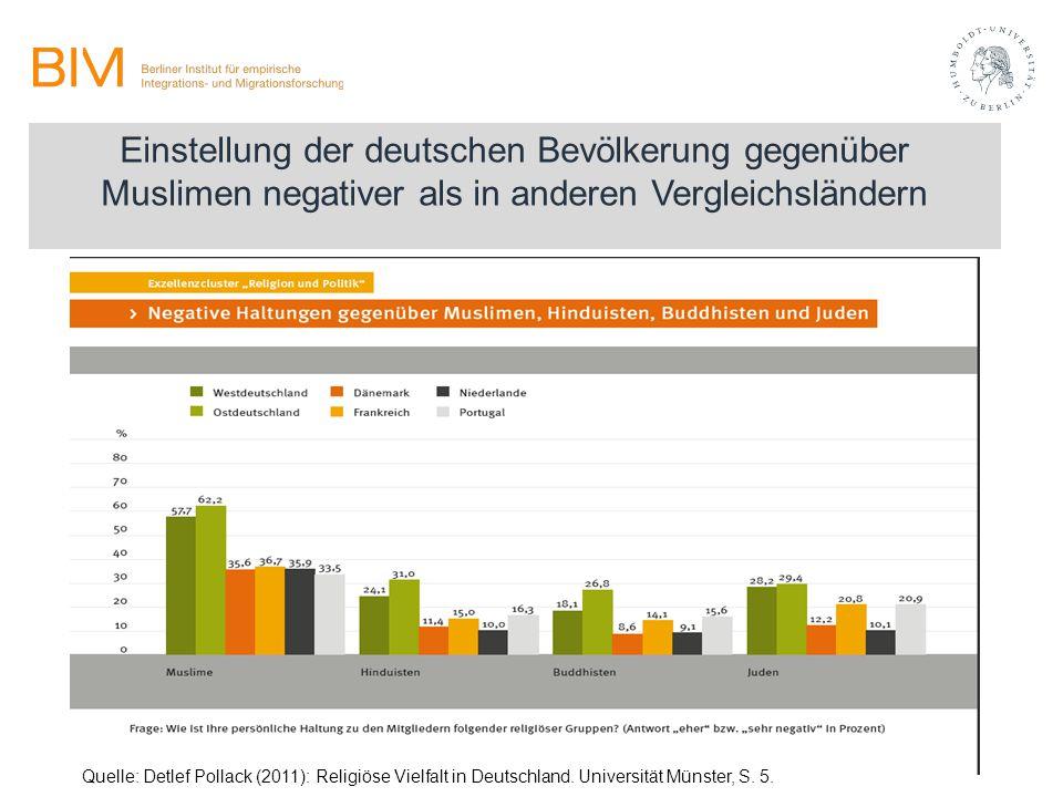 Einstellung der deutschen Bevölkerung gegenüber Muslimen negativer als in anderen Vergleichsländern