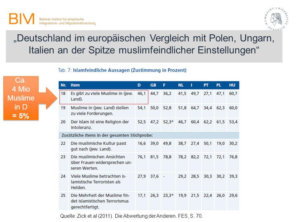 """""""Deutschland im europäischen Vergleich mit Polen, Ungarn, Italien an der Spitze muslimfeindlicher Einstellungen"""