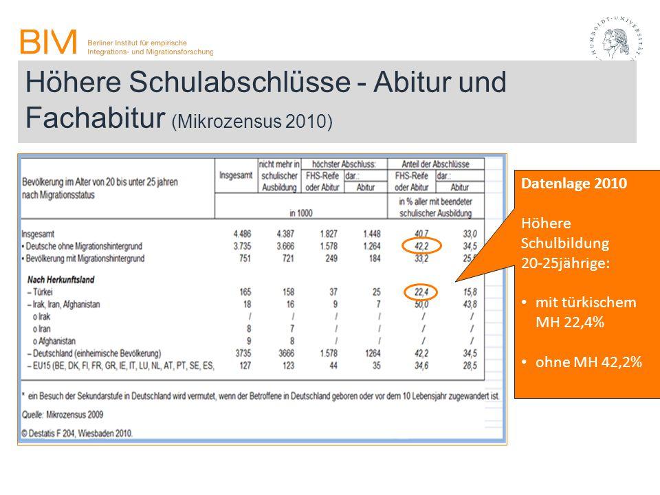Höhere Schulabschlüsse - Abitur und Fachabitur (Mikrozensus 2010)