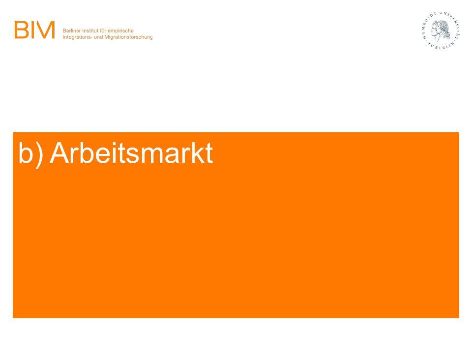 b) Arbeitsmarkt