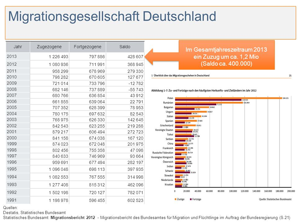 Im Gesamtjahreszeitraum 2013 ein Zuzug um ca. 1,2 Mio