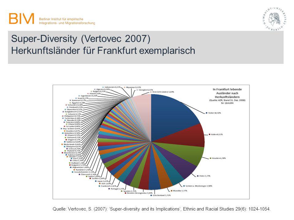 Super-Diversity (Vertovec 2007) Herkunftsländer für Frankfurt exemplarisch